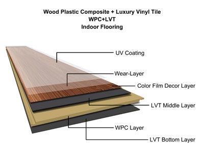 China Waterproof Vinyl Flooring Luxury Pvc Floor
